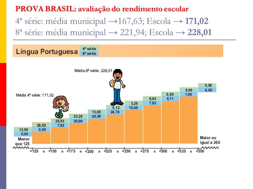 PROVA BRASIL: avaliação do rendimento escolar PROVA BRASIL: avaliação do rendimento escolar 4ª série: média municipal 167,63; Escola 171,02 8ª série: média municipal 221,94; Escola 228,01