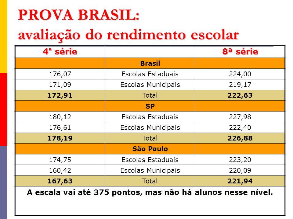 PROVA BRASIL: avaliação do rendimento escolar 4 ª série 8ª série Brasil 176,07Escolas Estaduais224,00 171,09Escolas Municipais219,17 172,91Total222,63 SP 180,12Escolas Estaduais227,98 176,61Escolas Municipais222,40 178,19Total226,88 São Paulo 174,75Escolas Estaduais223,20 160,42Escolas Municipais220,09 167,63Total221,94 A escala vai até 375 pontos, mas não há alunos nesse nível.