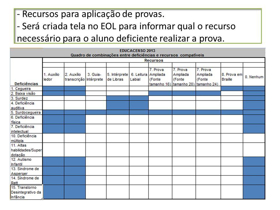 - Recursos para aplicação de provas. - Será criada tela no EOL para informar qual o recurso necessário para o aluno deficiente realizar a prova.