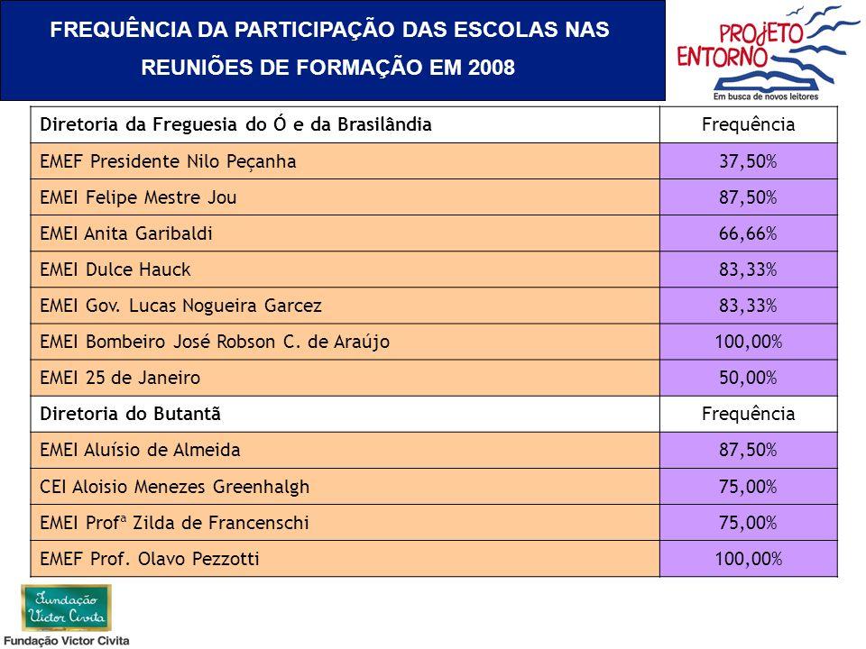 FREQUÊNCIA DA PARTICIPAÇÃO DAS ESCOLAS NAS REUNIÕES DE FORMAÇÃO EM 2008 Diretoria da Freguesia do Ó e da BrasilândiaFrequência EMEF Presidente Nilo Pe