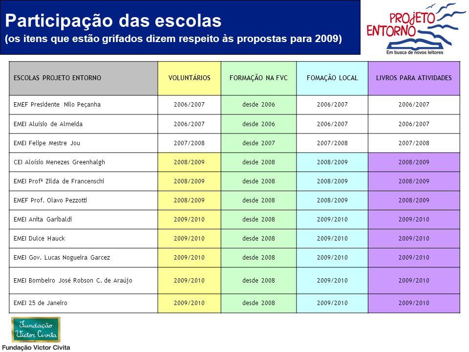 Participação das escolas (os itens que estão grifados dizem respeito às propostas para 2009) ESCOLAS PROJETO ENTORNOVOLUNTÁRIOSFORMAÇÃO NA FVCFOMAÇÃO
