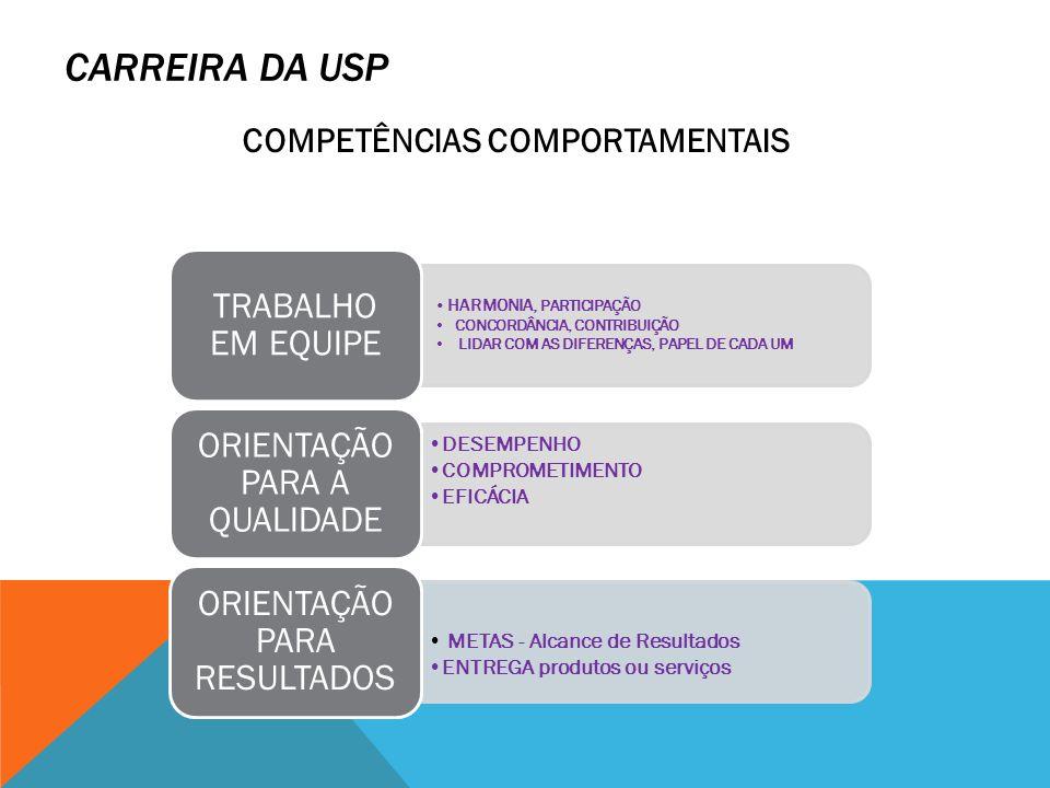 CARREIRA DA USP COMPETÊNCIAS COMPORTAMENTAIS HARMONIA, PARTICIPAÇÃO CONCORDÂNCIA, CONTRIBUIÇÃO LIDAR COM AS DIFERENÇAS, PAPEL DE CADA UM TRABALHO EM E