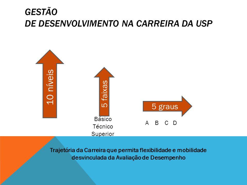 10 níveis 5 faixas 5 graus Básico Técnico Superior A B C D Trajetória da Carreira que permita flexibilidade e mobilidade desvinculada da Avaliação de