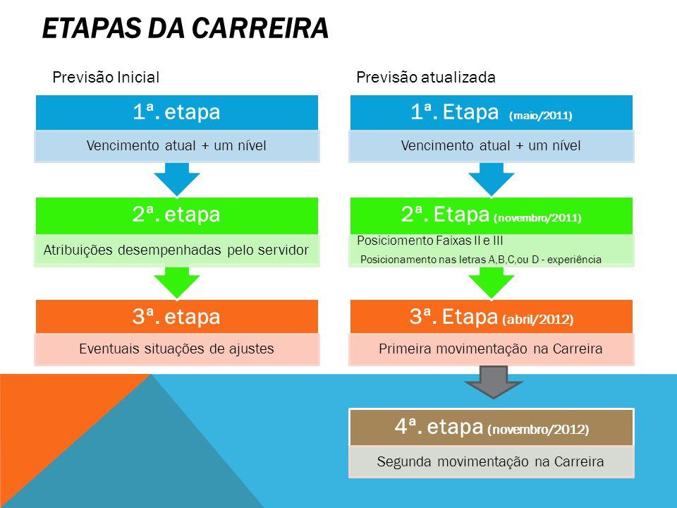 ETAPAS DA CARREIRA 3ª. etapa Eventuais situações de ajustes 2ª. etapa Atribuições desempenhadas pelo servidor 1ª. etapa Vencimento atual + um nível 3ª