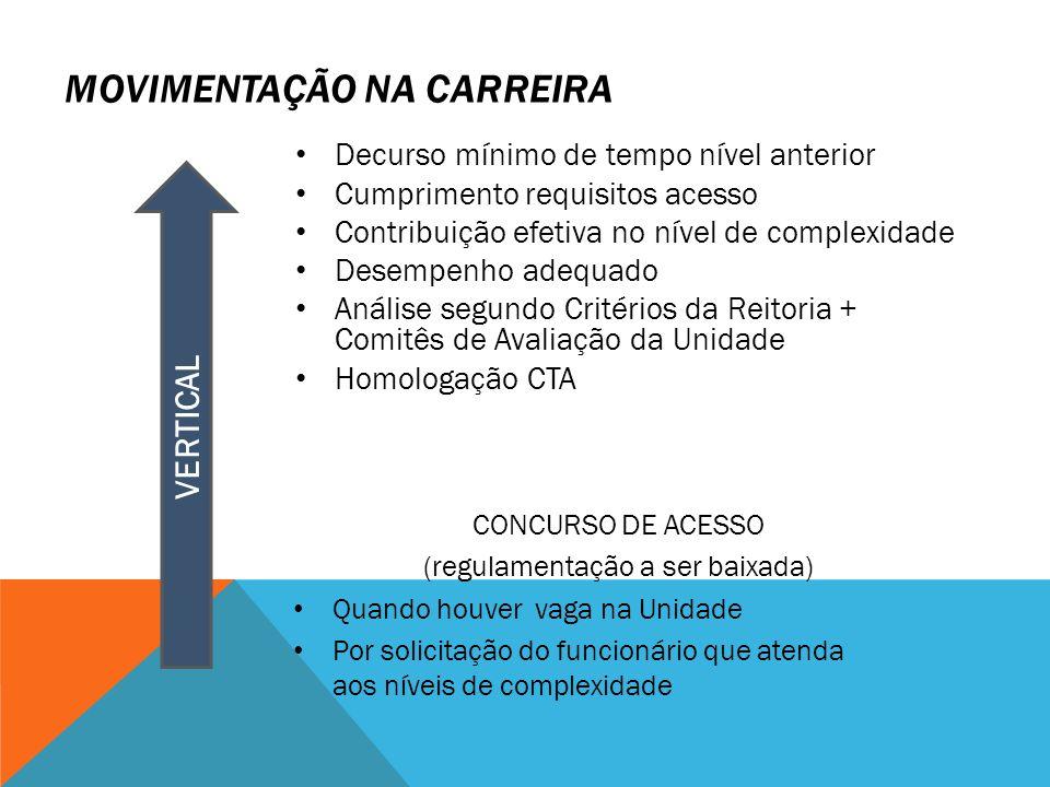 Decurso mínimo de tempo nível anterior Cumprimento requisitos acesso Contribuição efetiva no nível de complexidade Desempenho adequado Análise segundo
