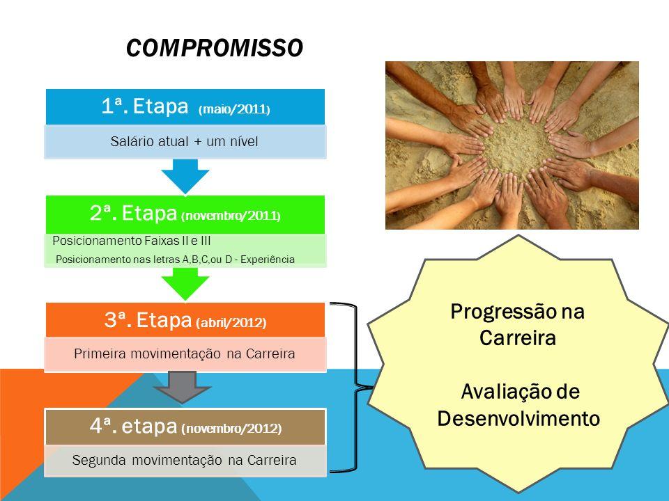 COMPROMISSO 3ª. Etapa (abril/2012) Primeira movimentação na Carreira 2ª. Etapa ( novembro/2011 ) Posicionamento Faixas II e III Posicionamento nas let