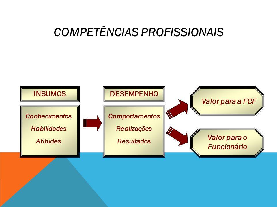INSUMOSDESEMPENHO Conhecimentos Habilidades Atitudes Comportamentos Realizações Resultados Valor para a FCF Valor para o Funcionário COMPETÊNCIAS PROF