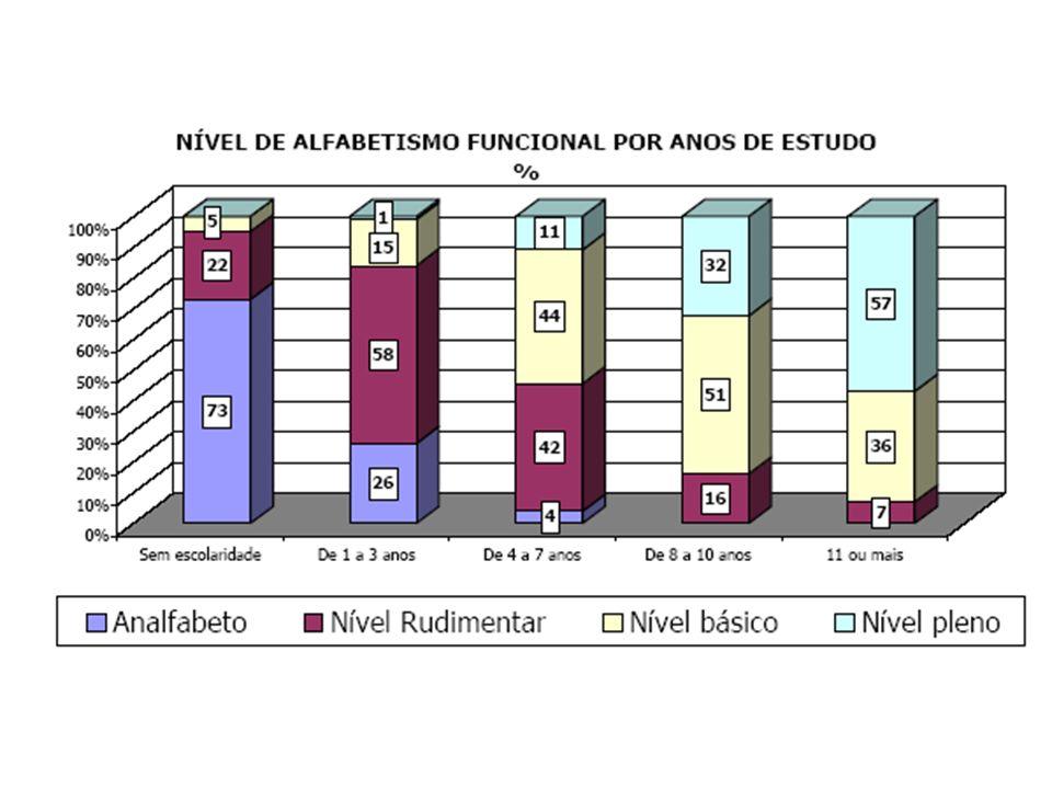 Escolaridade aumenta, mas resultados garantidos pelos níveis de ensino diminuem