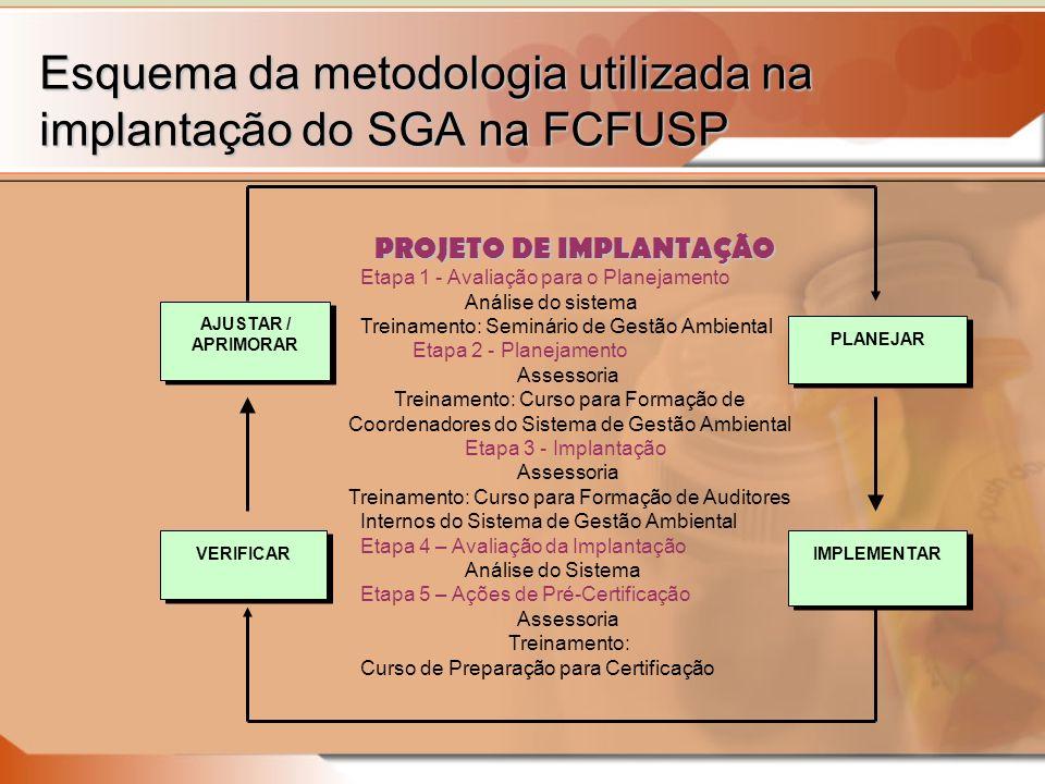 Esquema da metodologia utilizada na implantação do SGA na FCFUSP PROJETO DE IMPLANTAÇÃO PROJETO DE IMPLANTAÇÃO Etapa 1 - Avaliação para o Planejamento Análise do sistema Treinamento: Seminário de Gestão Ambiental Etapa 2 - Planejamento Assessoria Treinamento: Curso para Formação de Coordenadores do Sistema de Gestão Ambiental Etapa 3 - Implantação Assessoria Treinamento: Curso para Formação de Auditores Internos do Sistema de Gestão Ambiental Etapa 4 – Avaliação da Implantação Análise do Sistema Etapa 5 – Ações de Pré-Certificação Assessoria Treinamento: Curso de Preparação para Certificação PLANEJAR IMPLEMENTAR VERIFICAR AJUSTAR / APRIMORAR AJUSTAR / APRIMORAR