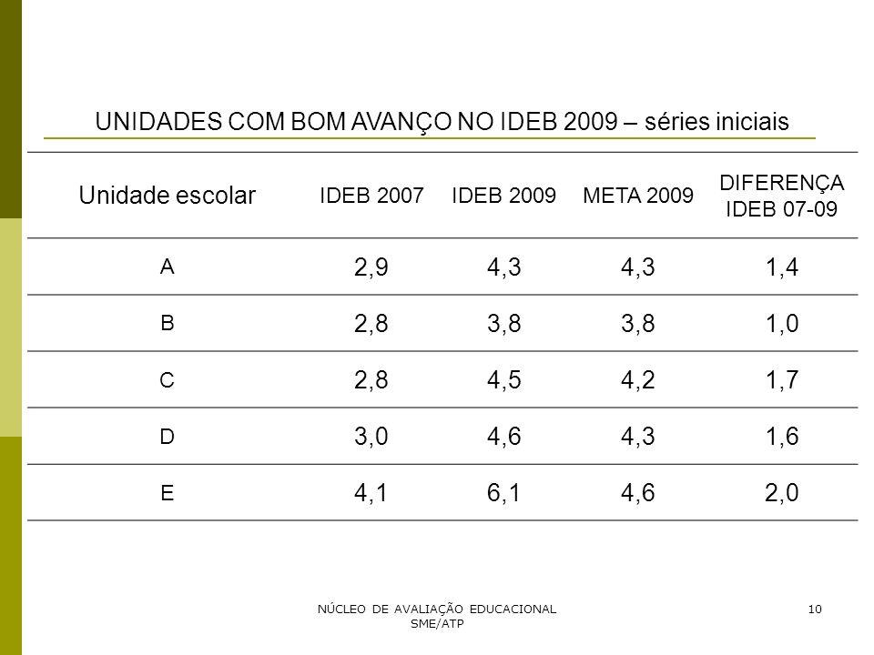 10 UNIDADES COM BOM AVANÇO NO IDEB 2009 – séries iniciais Unidade escolar IDEB 2007IDEB 2009META 2009 DIFERENÇA IDEB 07-09 A 2,94,3 1,4 B 2,83,8 1,0 C
