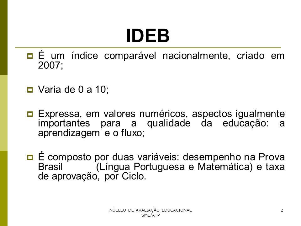 NÚCLEO DE AVALIAÇÃO EDUCACIONAL SME/ATP 2 IDEB É um índice comparável nacionalmente, criado em 2007; Varia de 0 a 10; Expressa, em valores numéricos,