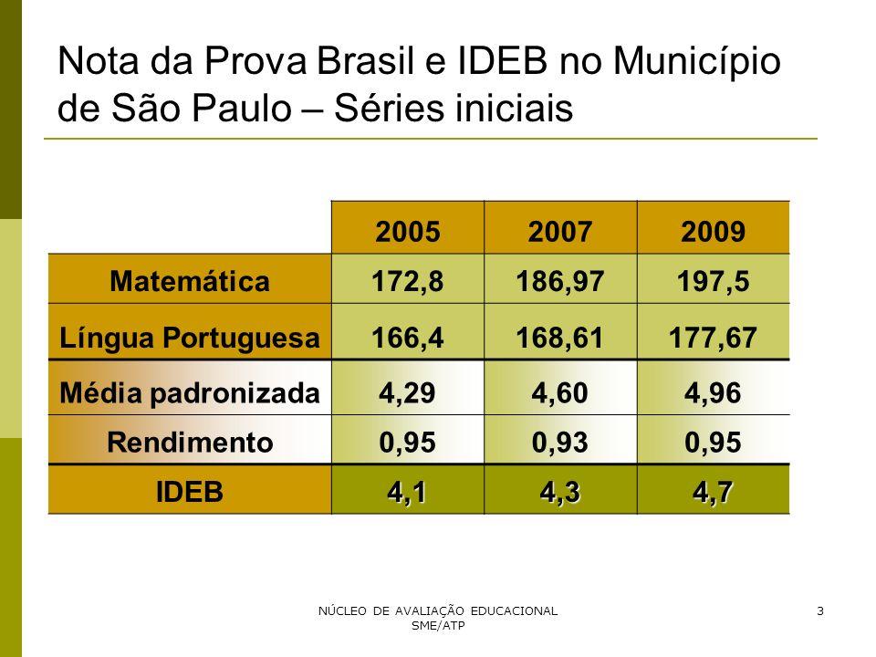 NÚCLEO DE AVALIAÇÃO EDUCACIONAL SME/ATP 3 200520072009 Matemática172,8186,97197,5 Língua Portuguesa166,4168,61177,67 Média padronizada4,294,604,96 Ren