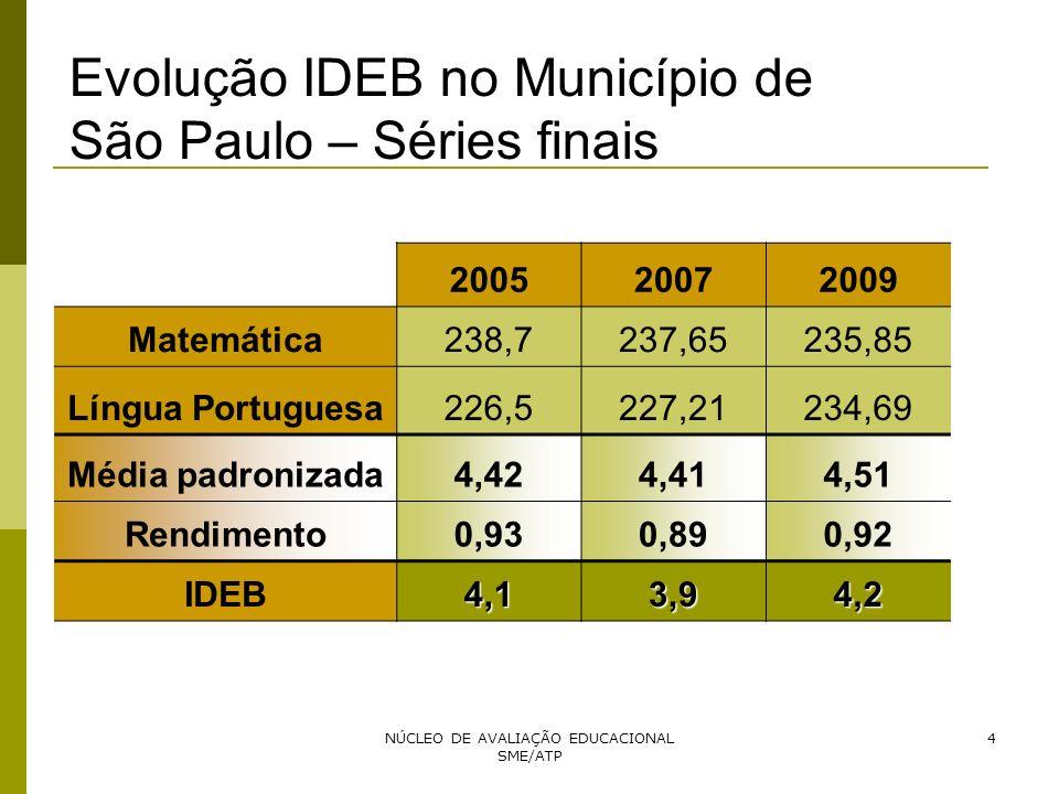 NÚCLEO DE AVALIAÇÃO EDUCACIONAL SME/ATP 4 200520072009 Matemática238,7237,65235,85 Língua Portuguesa226,5227,21234,69 Média padronizada4,424,414,51 Re