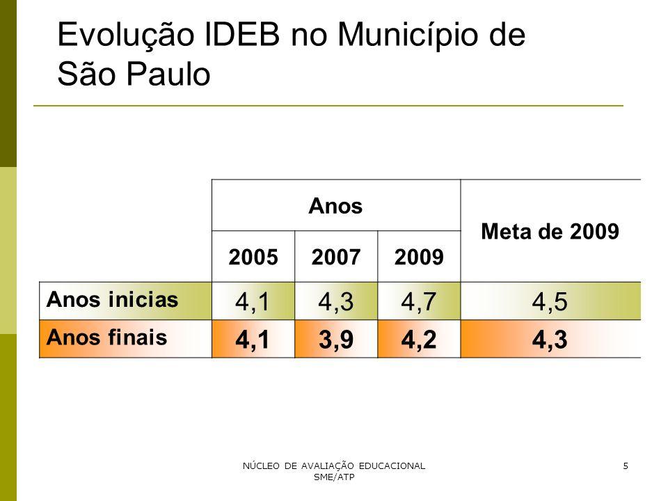 NÚCLEO DE AVALIAÇÃO EDUCACIONAL SME/ATP 5 Evolução IDEB no Município de São Paulo Anos Meta de 2009 200520072009 Anos inicias 4,14,34,74,5 Anos finais