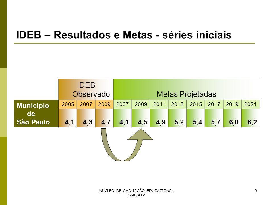 NÚCLEO DE AVALIAÇÃO EDUCACIONAL SME/ATP 6 IDEB – Resultados e Metas - séries iniciais IDEB ObservadoMetas Projetadas Município de São Paulo 2005200720