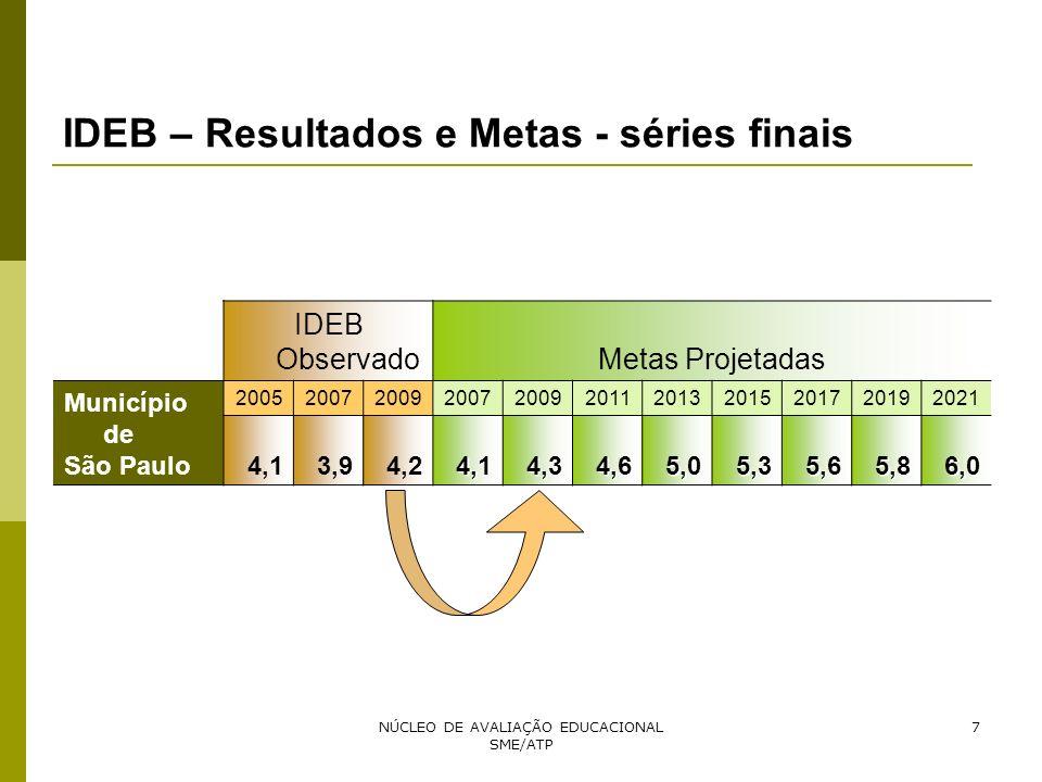 NÚCLEO DE AVALIAÇÃO EDUCACIONAL SME/ATP 7 IDEB – Resultados e Metas - séries finais IDEB ObservadoMetas Projetadas Município de São Paulo 200520072009