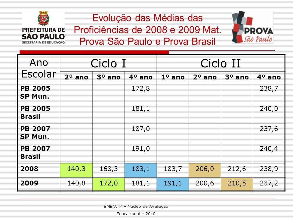 Evolução das Médias das Proficiências de 2008 e 2009 Mat. Prova São Paulo e Prova Brasil Ano Escolar Ciclo ICiclo II 2º ano3º ano4º ano1º ano2º ano3º