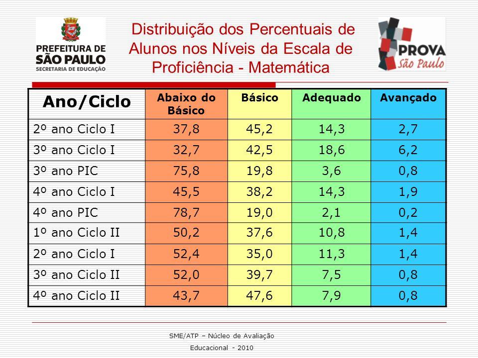 Distribuição dos Percentuais de Alunos nos Níveis da Escala de Proficiência - Matemática Ano/Ciclo Abaixo do Básico BásicoAdequadoAvançado 2º ano Cicl