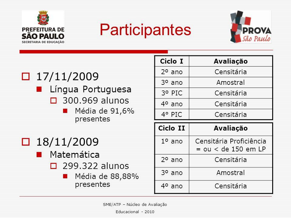 Participantes 17/11/2009 Língua Portuguesa 300.969 alunos Média de 91,6% presentes 18/11/2009 Matemática 299.322 alunos Média de 88,88% presentes Cicl