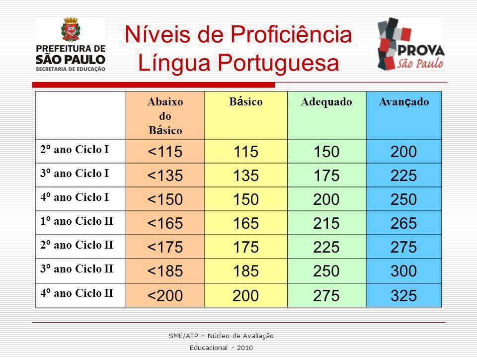 Níveis de Proficiência Língua Portuguesa Abaixo do B á sico Adequado Avan ç ado 2 º ano Ciclo I <115115150200 3 º ano Ciclo I <135135175225 4 º ano Ci