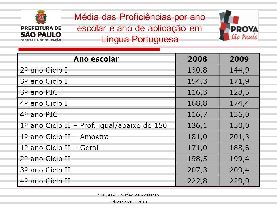 Média das Proficiências por ano escolar e ano de aplicação em Língua Portuguesa Ano escolar20082009 2º ano Ciclo I130,8144,9 3º ano Ciclo I154,3171,9