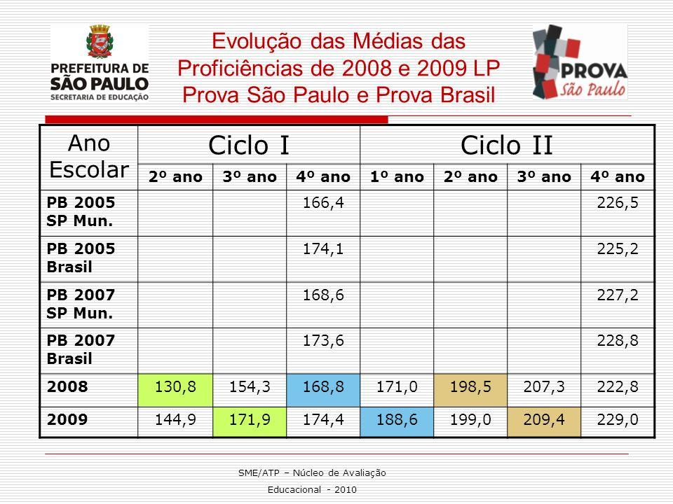 Evolução das Médias das Proficiências de 2008 e 2009 LP Prova São Paulo e Prova Brasil Ano Escolar Ciclo ICiclo II 2º ano3º ano4º ano1º ano2º ano3º an