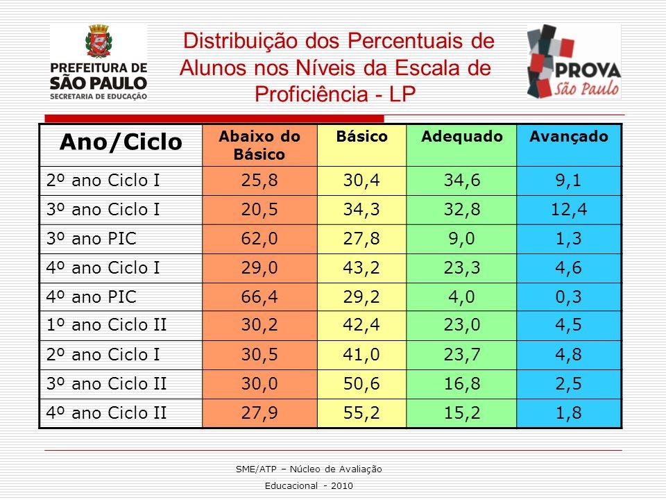 Distribuição dos Percentuais de Alunos nos Níveis da Escala de Proficiência - LP Ano/Ciclo Abaixo do Básico BásicoAdequadoAvançado 2º ano Ciclo I25,83