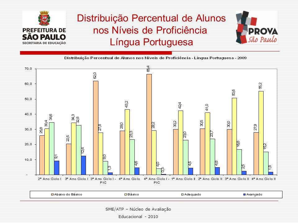 Distribuição Percentual de Alunos nos Níveis de Proficiência Língua Portuguesa SME/ATP – Núcleo de Avaliação Educacional - 2010