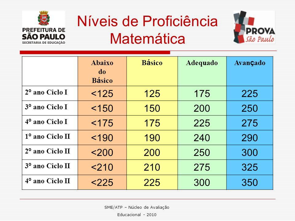 Níveis de Proficiência Matemática Abaixo do B á sico Adequado Avan ç ado 2 º ano Ciclo I <125125175225 3 º ano Ciclo I <150150200250 4 º ano Ciclo I <