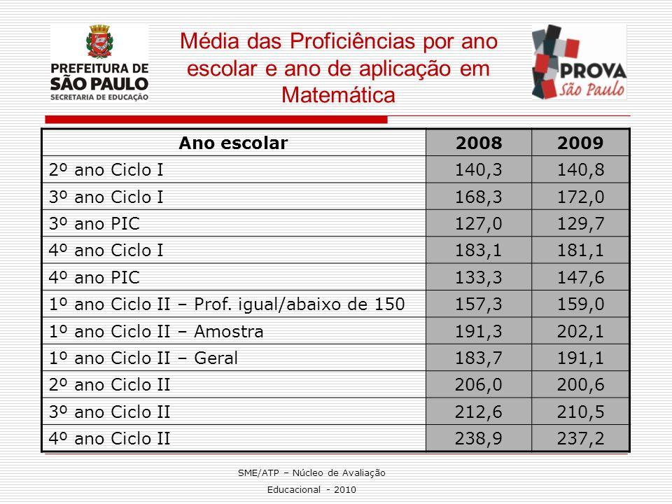 Média das Proficiências por ano escolar e ano de aplicação em Matemática Ano escolar20082009 2º ano Ciclo I140,3140,8 3º ano Ciclo I168,3172,0 3º ano