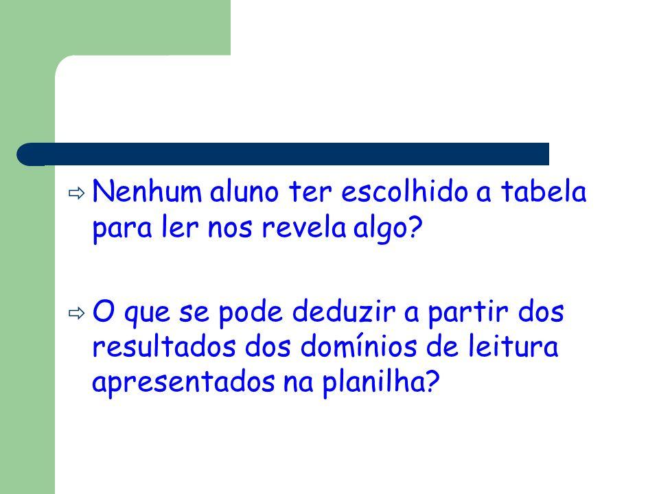 Nenhum aluno ter escolhido a tabela para ler nos revela algo? O que se pode deduzir a partir dos resultados dos domínios de leitura apresentados na pl
