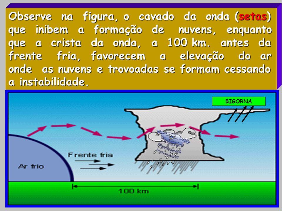 Observe na figura, o cavado da onda (setas) que inibem a formação de nuvens, enquanto que a crista da onda, a 100 km. antes da frente fria, favorecem