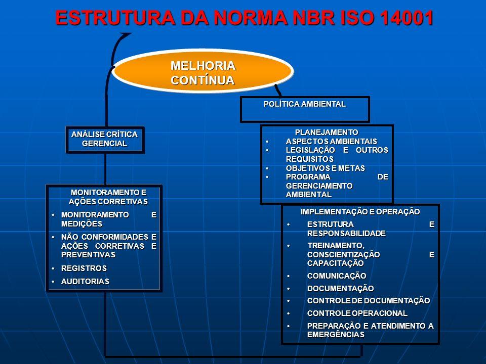 ESTRUTURA DA NORMA NBR ISO 14001 MELHORIACONTÍNUA MONITORAMENTO E AÇÕES CORRETIVAS MONITORAMENTO E MEDIÇÕESMONITORAMENTO E MEDIÇÕES NÃO CONFORMIDADES