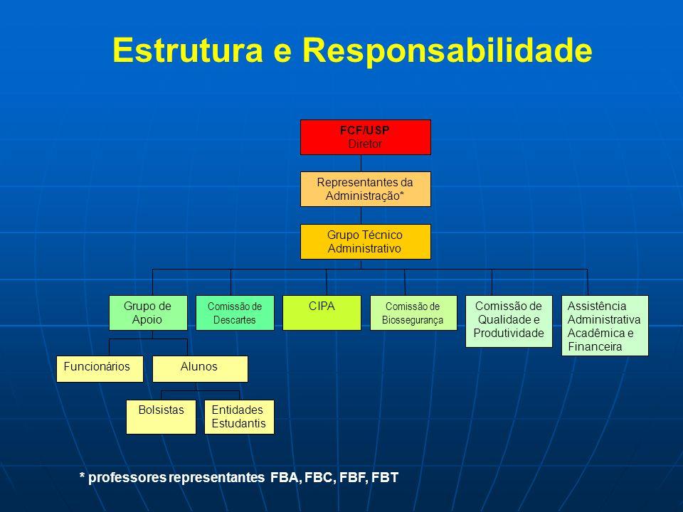 Grupo de Apoio Comissão de Descartes Funcionários Assistência Administrativa Acadêmica e Financeira CIPA Comissão de Biossegurança Comissão de Qualida