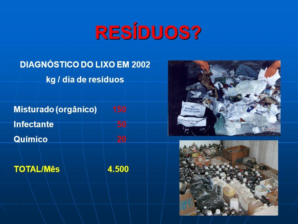 RESÍDUOS? DIAGNÓSTICO DO LIXO EM 2002 kg / dia de resíduos Misturado (orgânico) 150 Infectante 50 Químico 20 TOTAL/Mês 4.500
