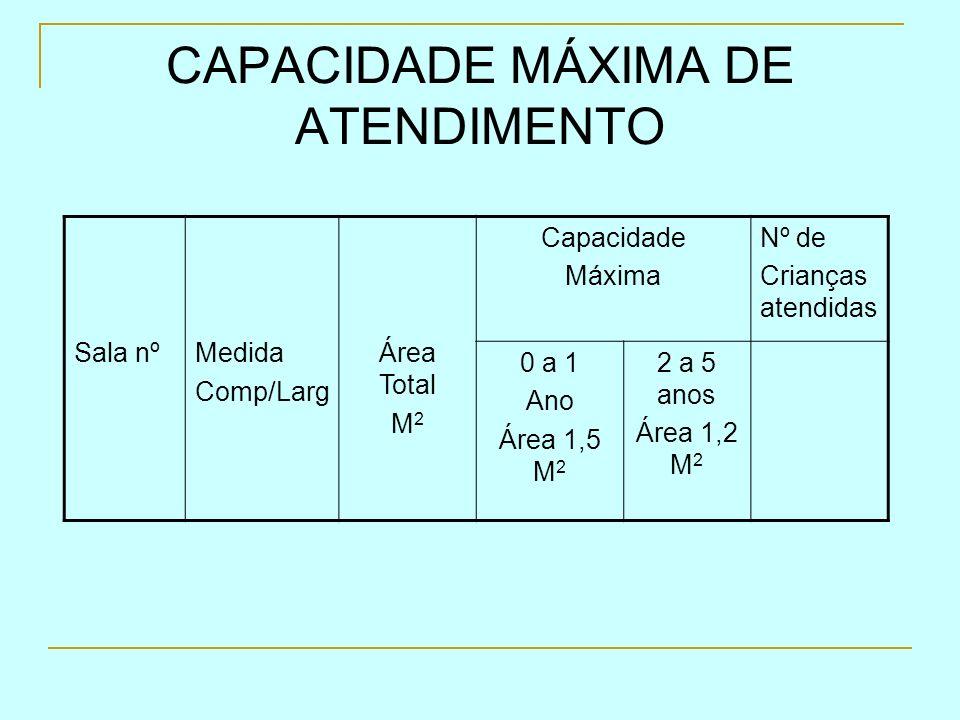 CAPACIDADE MÁXIMA DE ATENDIMENTO Sala nºMedida Comp/Larg Área Total M 2 Capacidade Máxima Nº de Crianças atendidas 0 a 1 Ano Área 1,5 M 2 2 a 5 anos Á