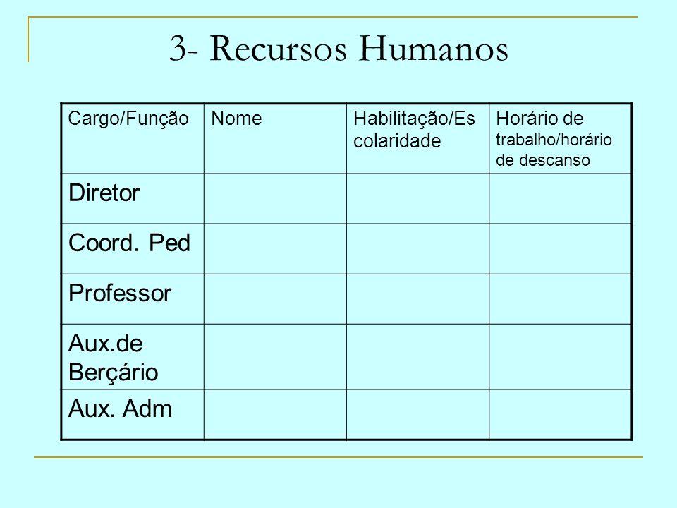 3- Recursos Humanos Cargo/FunçãoNomeHabilitação/Es colaridade Horário de trabalho/horário de descanso Diretor Coord. Ped Professor Aux.de Berçário Aux