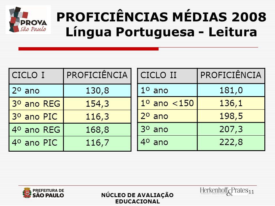 11 PROFICIÊNCIAS MÉDIAS 2008 Língua Portuguesa - Leitura CICLO IIPROFICIÊNCIA 1º ano181,0 1º ano <150136,1 2º ano198,5 3º ano207,3 4º ano222,8 NÚCLEO