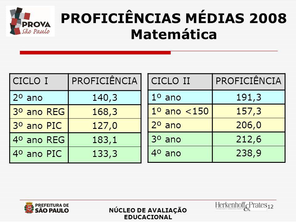 12 PROFICIÊNCIAS MÉDIAS 2008 Matemática CICLO IIPROFICIÊNCIA 1º ano191,3 1º ano <150157,3 2º ano206,0 3º ano212,6 4º ano238,9 NÚCLEO DE AVALIAÇÃO EDUC