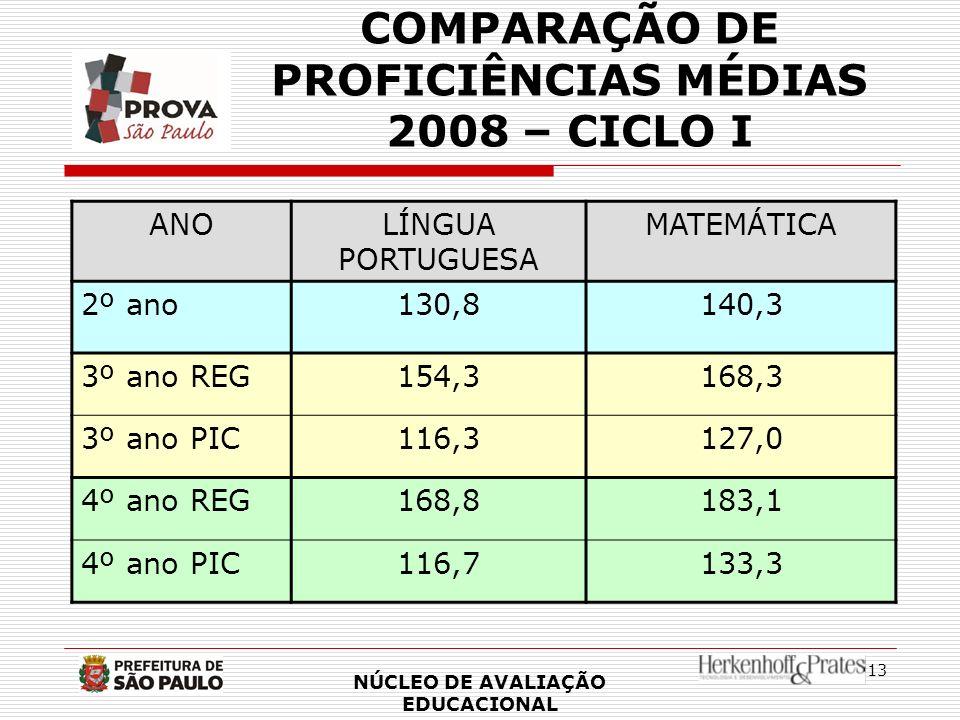 13 ANOLÍNGUA PORTUGUESA MATEMÁTICA 2º ano130,8140,3 3º ano REG154,3168,3 3º ano PIC116,3127,0 4º ano REG168,8183,1 4º ano PIC116,7133,3 NÚCLEO DE AVAL