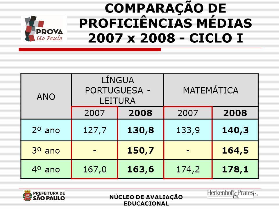 15 COMPARAÇÃO DE PROFICIÊNCIAS MÉDIAS 2007 x 2008 - CICLO I ANO LÍNGUA PORTUGUESA - LEITURA MATEMÁTICA 2007200820072008 2º ano127,7130,8133,9140,3 3º