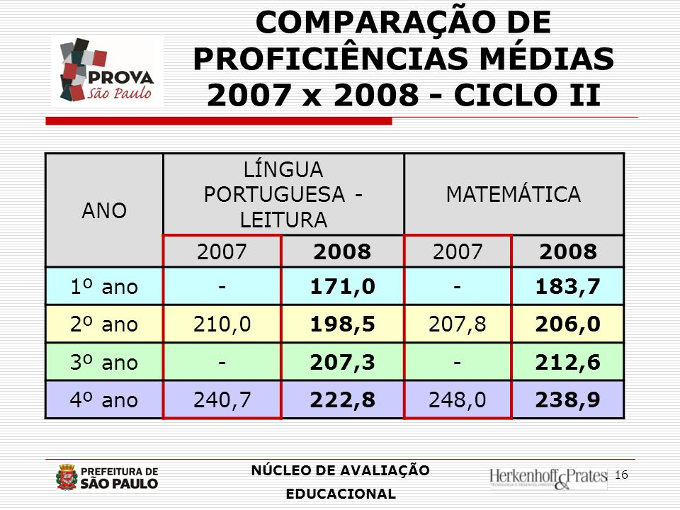 16 ANO LÍNGUA PORTUGUESA - LEITURA MATEMÁTICA 2007200820072008 1º ano-171,0-183,7 2º ano210,0198,5207,8206,0 3º ano-207,3-212,6 4º ano240,7222,8248,02