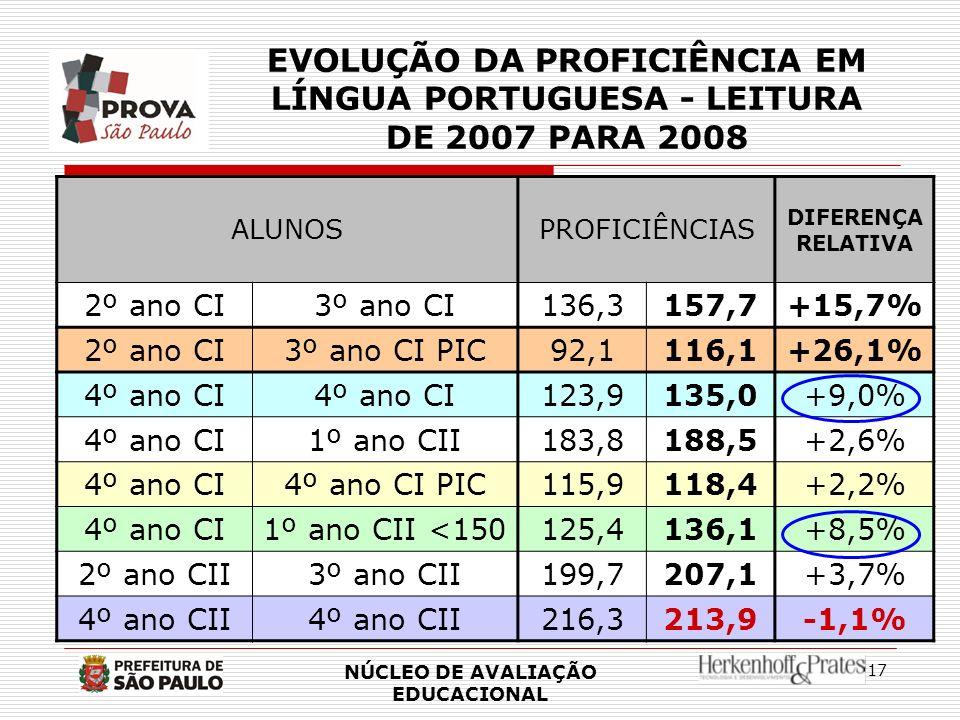 17 EVOLUÇÃO DA PROFICIÊNCIA EM LÍNGUA PORTUGUESA - LEITURA DE 2007 PARA 2008 ALUNOSPROFICIÊNCIAS DIFERENÇA RELATIVA 2º ano CI3º ano CI136,3157,7+15,7%