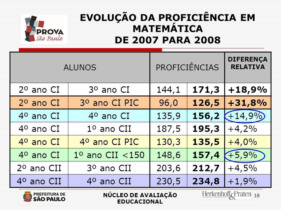 18 EVOLUÇÃO DA PROFICIÊNCIA EM MATEMÁTICA DE 2007 PARA 2008 ALUNOSPROFICIÊNCIAS DIFERENÇA RELATIVA 2º ano CI3º ano CI144,1171,3+18,9% 2º ano CI3º ano