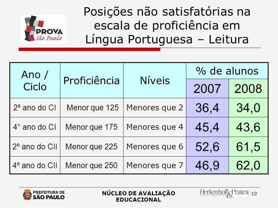 19 Posições não satisfatórias na escala de proficiência em Língua Portuguesa – Leitura NÚCLEO DE AVALIAÇÃO EDUCACIONAL Ano / Ciclo ProficiênciaNíveis
