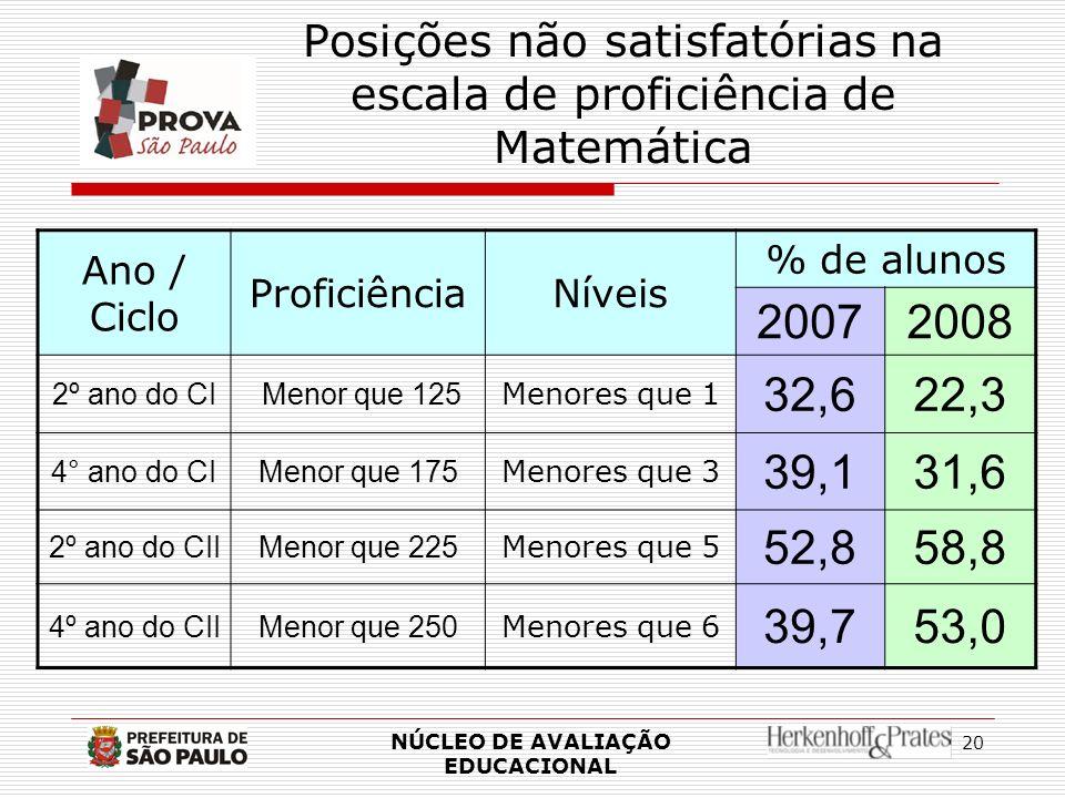 20 Posições não satisfatórias na escala de proficiência de Matemática Ano / Ciclo ProficiênciaNíveis % de alunos 20072008 2º ano do CI Menor que 125 M