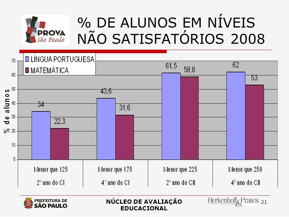 21 % DE ALUNOS EM NÍVEIS NÃO SATISFATÓRIOS 2008 NÚCLEO DE AVALIAÇÃO EDUCACIONAL