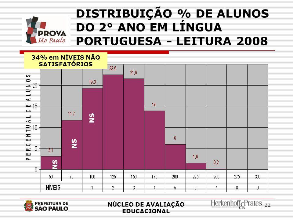 22 DISTRIBUIÇÃO % DE ALUNOS DO 2° ANO EM LÍNGUA PORTUGUESA - LEITURA 2008 NÚCLEO DE AVALIAÇÃO EDUCACIONAL NS 34% em NÍVEIS NÃO SATISFATÓRIOS