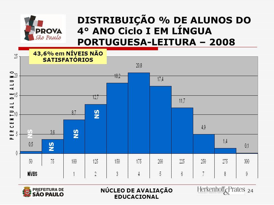 24 NÚCLEO DE AVALIAÇÃO EDUCACIONAL DISTRIBUIÇÃO % DE ALUNOS DO 4° ANO Ciclo I EM LÍNGUA PORTUGUESA-LEITURA – 2008 NS 43,6% em NÍVEIS NÃO SATISFATÓRIOS