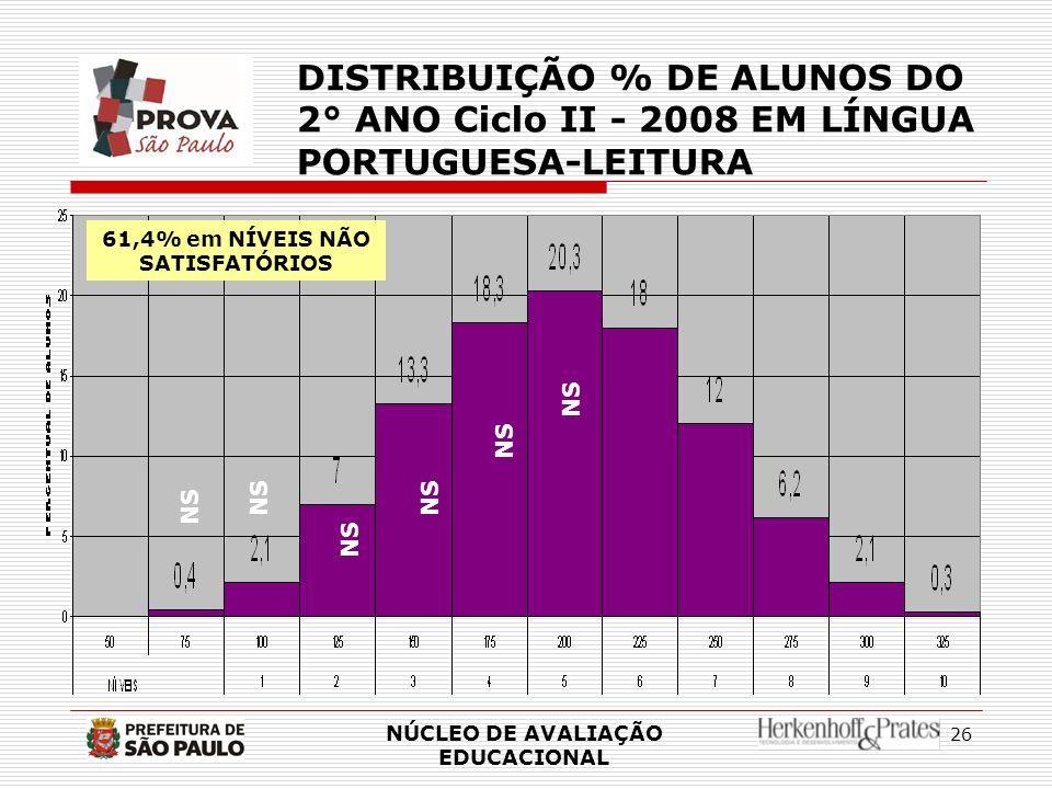 26 NÚCLEO DE AVALIAÇÃO EDUCACIONAL DISTRIBUIÇÃO % DE ALUNOS DO 2° ANO Ciclo II - 2008 EM LÍNGUA PORTUGUESA-LEITURA NS 61,4% em NÍVEIS NÃO SATISFATÓRIO
